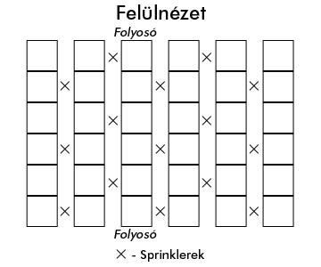 Sprinklerek elhelyezése tervrajz felülnézet