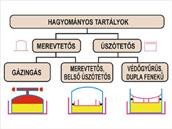 Tartály palásthűtés - Tűzőr Kft.